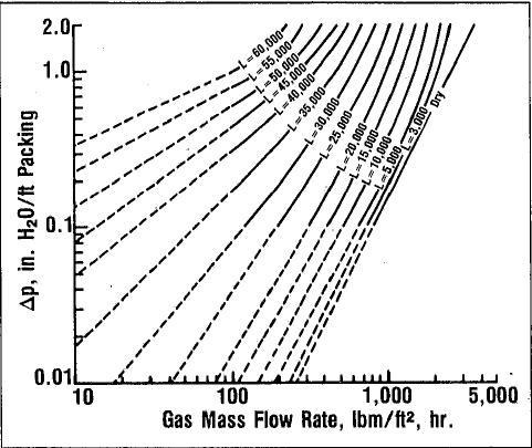 Pressure-drop design curves.