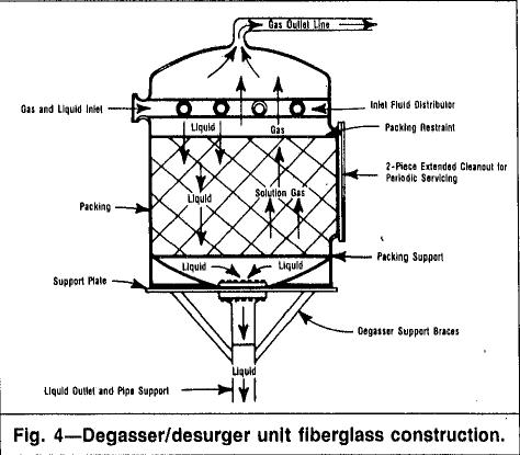 Degasser unit fiberglass construction