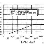 SAND CONCENTRATION VS. TIME AT 50 BBL/MIN SLURRY RATE
