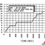 SAND CONCENTRATION VS. TIME AT 10 BBL/MIN SLURRY RATE