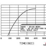 FIG. 7 SAND CONCENTRATION VS. TIME AT 10 BBL/MIN SLURRY RATE