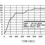 SAND CONCENTRATION VS. TIME AT 5 BBL/MIN SLURRY RATE .