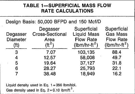 table 1 vacuum degasser