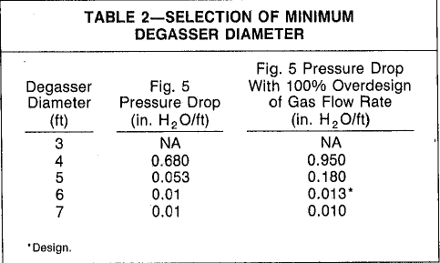 table 2 vacuum degasser