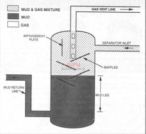 Closed-boHom mud/gas separator