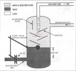Float-type mud/gas separator
