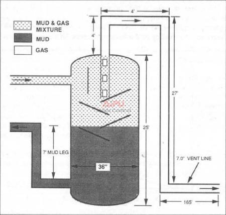 Mud/gas separator sizing.