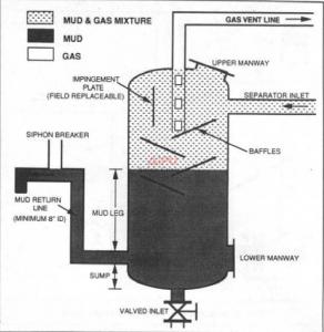 Mud gas separator components