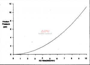 Effect of kill rate on vent·llne friction pressure.