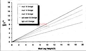 Effect of mud-leg height on mud-leg hydrostatic pressure.