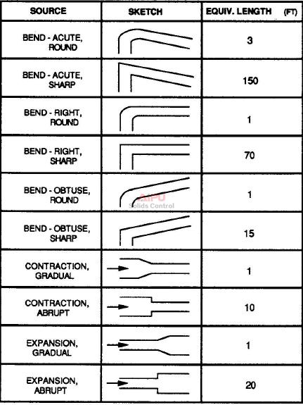 BEND/CORNER EQUIVALENT LENGTHS