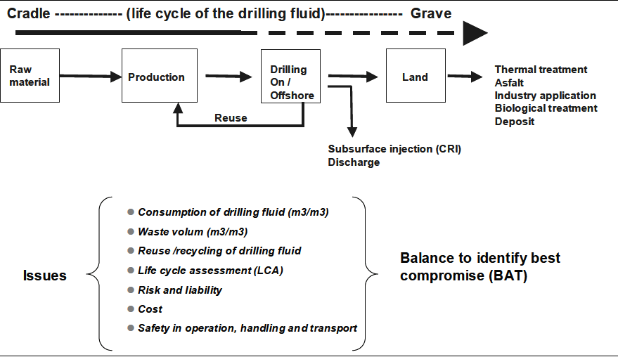 Schematic of life cycles of drilling fluid and drilling waste.