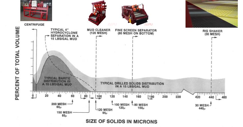 effective of solids control equipment