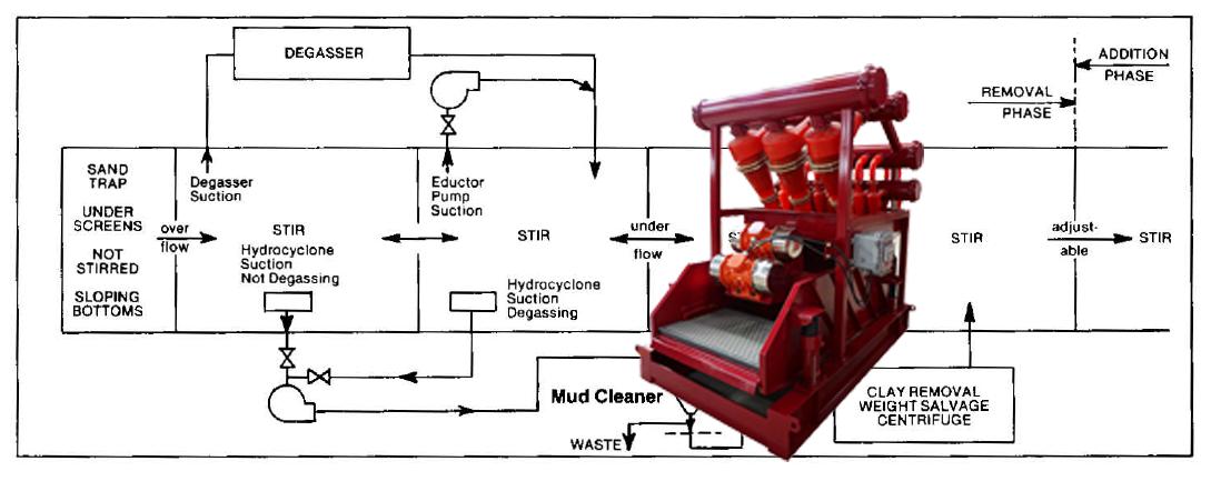 Arrangement of solids control equipment.