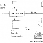 Experimental set-up for determining the removal efficiency of a plate separator.