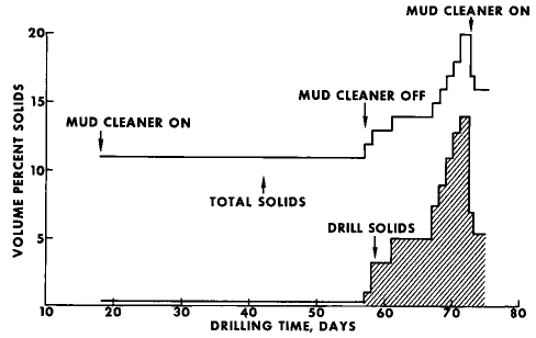 solids history