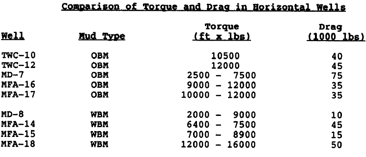 Comparison of Torgue and Drag in Bori.ontal Well.