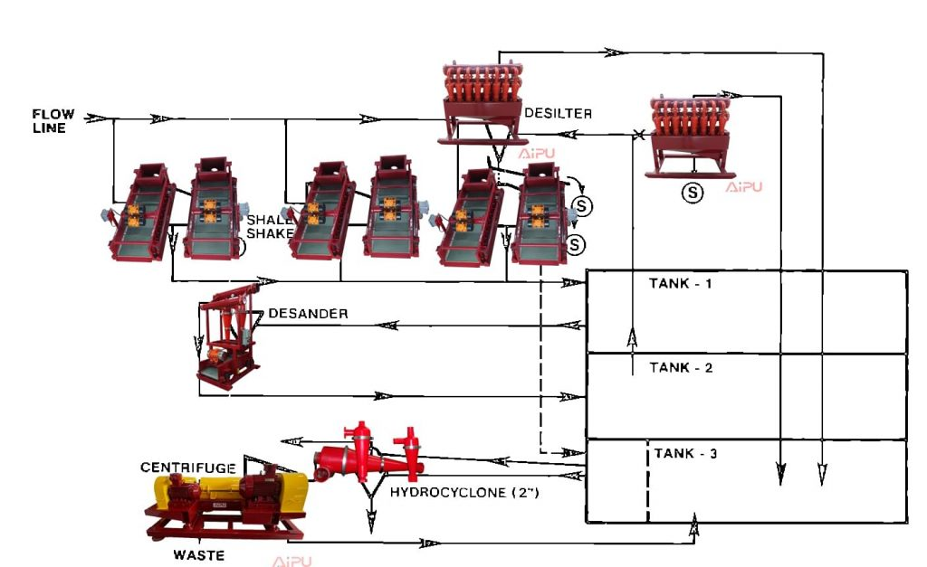 Solids control equipment arrangement