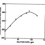 CENTRIFUGE SOLIDS SEPARATION VS DILUTION RATE