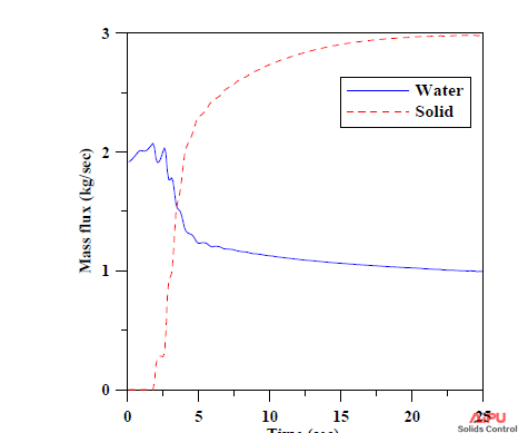 Massflux of water and solid at the underflow.