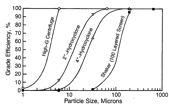 Grade efficiency curves for various devices from models.