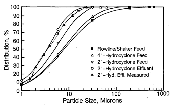 Feed and effluent distributions predicted for various devices.