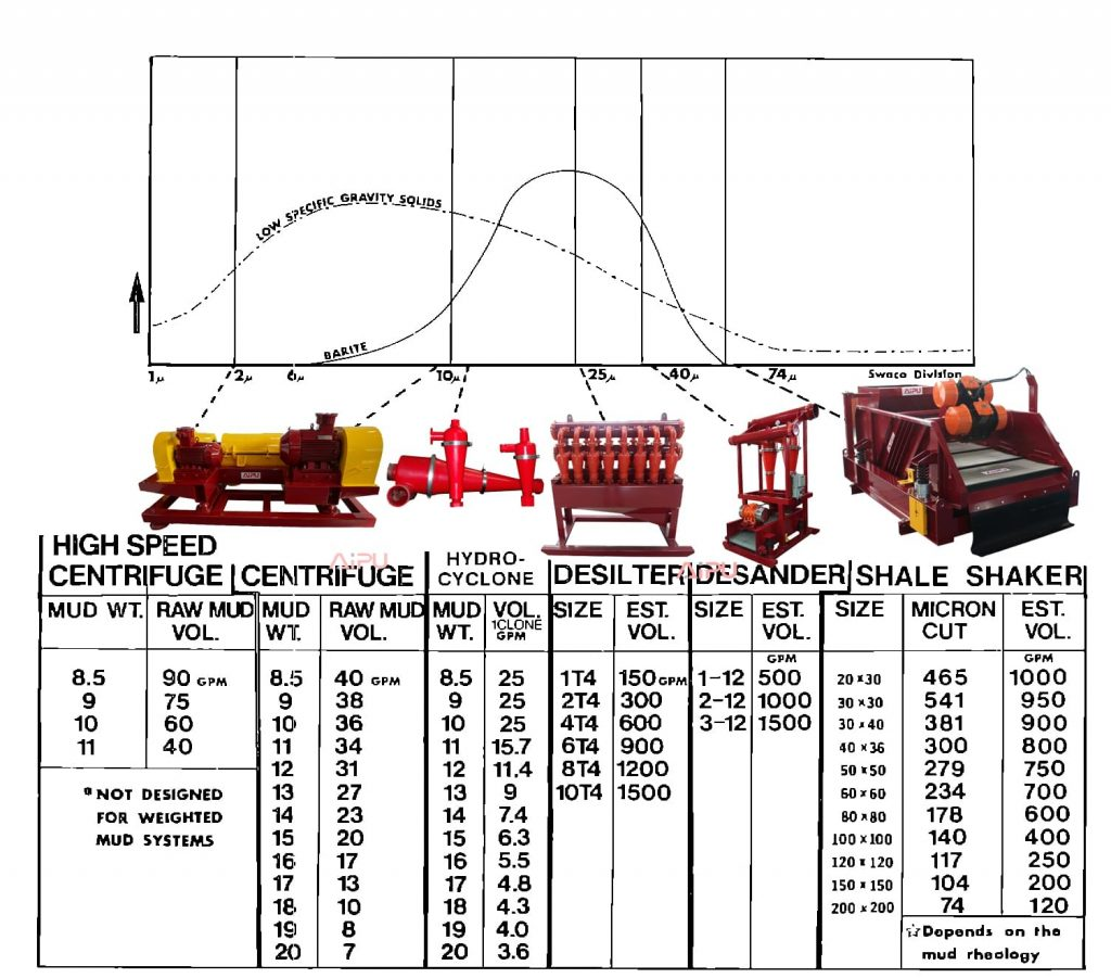 Size capacity and operating of solids control equipment