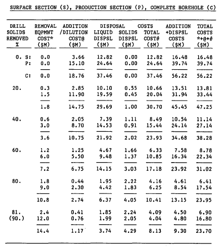 VARIOUS COSTS FROM ECONOMIC ANALYSIS PROGRAM