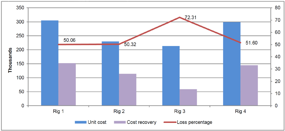 Cost recovery comparison on 4 rigs