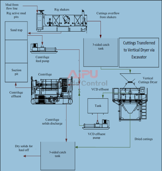VCD 9(vertical cuttings dryer) process flow diagram