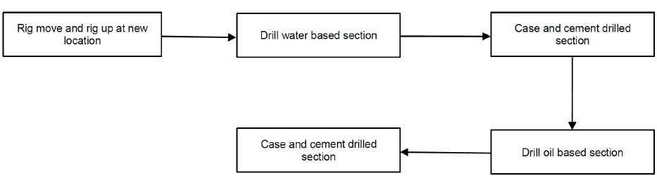 General drilling sequence