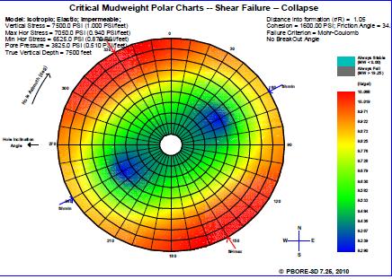 Predicted densities required to prevent compressive shear failure for a given drilling scenario.