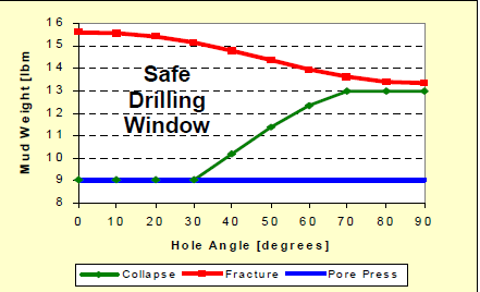 A Safe Drilling Window for a North Sea unstable shale.