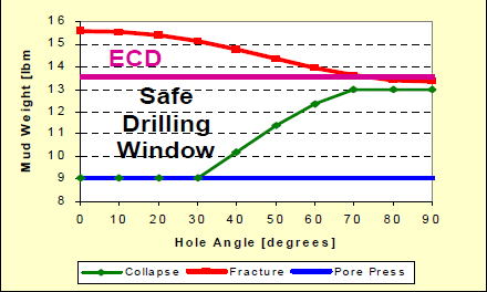 Safe Drilling Window with the effect of ECD inserted.