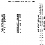 Nomograph for determining the solids content and solids rate.