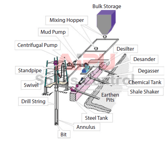 Different components showing rig circulating system with solids control equipment.