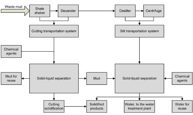 An on-site treatment and management process based on solid-liquid separation.