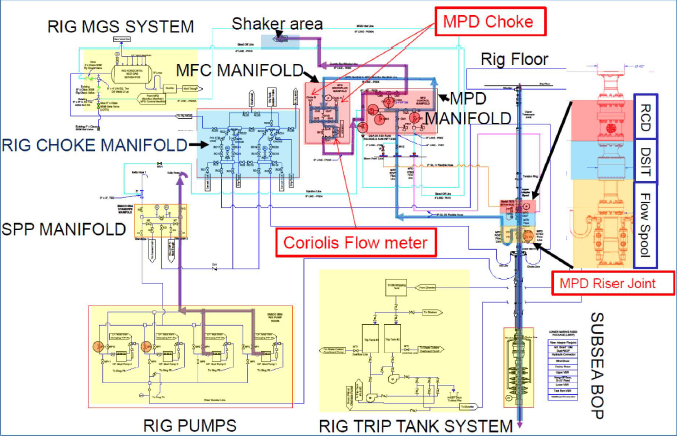1—Piping and Instrument diagram of MPD with CBHP mode at the wellsite