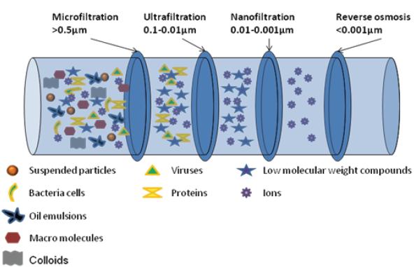 Separation via filtration