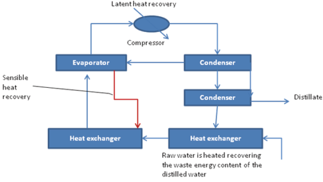 Vapor compression evaporation process