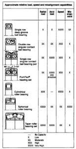 bearing properties